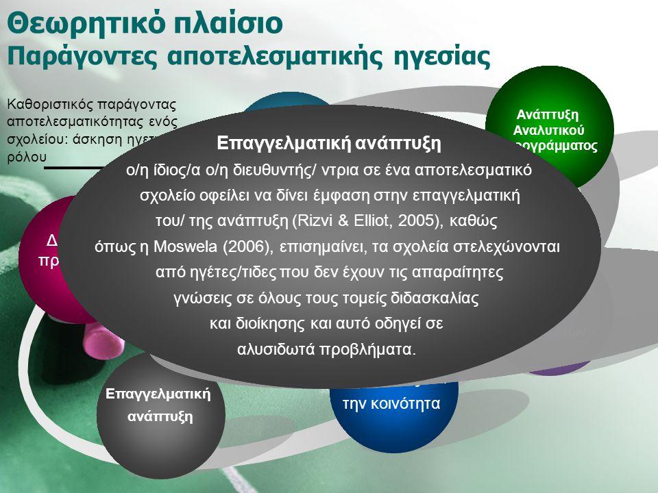 Θεωρητικό πλαίσιο Παράγοντες αποτελεσματικής ηγεσίας Διεύθυνση μαθητών/τριών Διεύθυνση προσωπικού Σχέσεις με τους γονείς και την κοινότητα Ανάπτυξη Αν