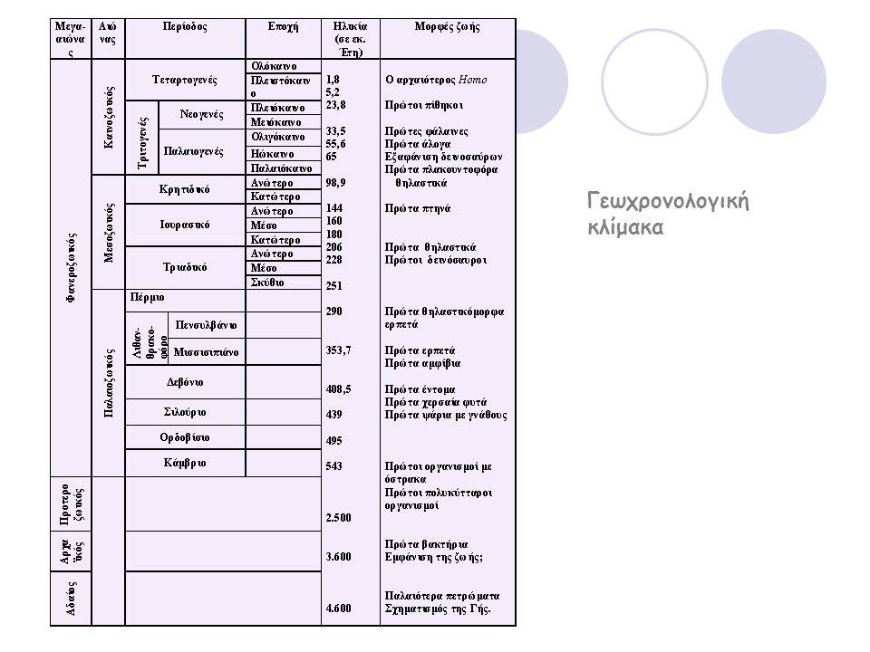 Γεωχρονολογική κλίμακα