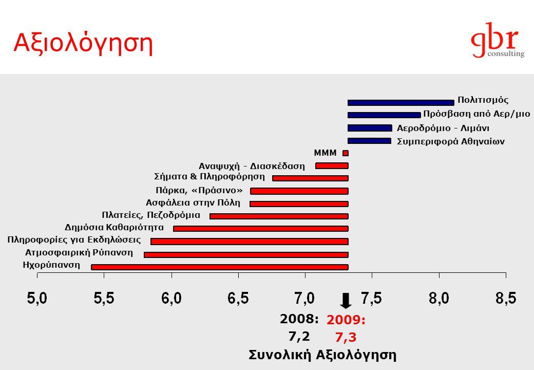 Αξιολόγηση 2009: 7,3 2008: 7,2 Συνολική Αξιολόγηση Πρόσβαση από Αερ/μιο Πολιτισμός Αεροδρόμιο - Λιμάνι Συμπεριφορά Αθηναίων ΜΜΜ Αναψυχή - Διασκέδαση Σήματα & Πληροφόρηση Πάρκα, «Πράσινο» Ασφάλεια στην Πόλη Πλατείες, Πεζοδρόμια Δημόσια Καθαριότητα Πληροφορίες για Εκδηλώσεις Ατμοσφαιρική Ρύπανση Ηχορύπανση