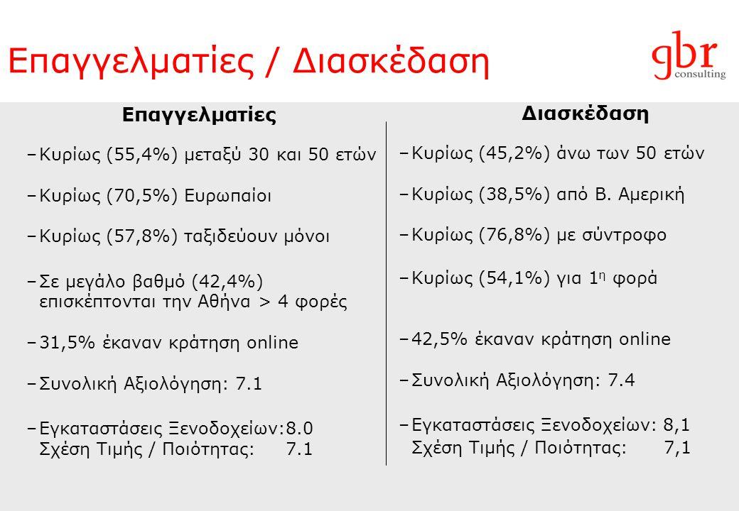 Επαγγελματίες / Διασκέδαση Επαγγελματίες –Κυρίως (55,4%) μεταξύ 30 και 50 ετών –Κυρίως (70,5%) Ευρωπαίοι –Κυρίως (57,8%) ταξιδεύουν μόνοι –Σε μεγάλο βαθμό (42,4%) επισκέπτονται την Αθήνα > 4 φορές –31,5% έκαναν κράτηση online –Συνολική Αξιολόγηση: 7.1 –Εγκαταστάσεις Ξενοδοχείων:8.0 Σχέση Τιμής / Ποιότητας: 7.1 Διασκέδαση –Κυρίως (45,2%) άνω των 50 ετών –Κυρίως (38,5%) από Β.