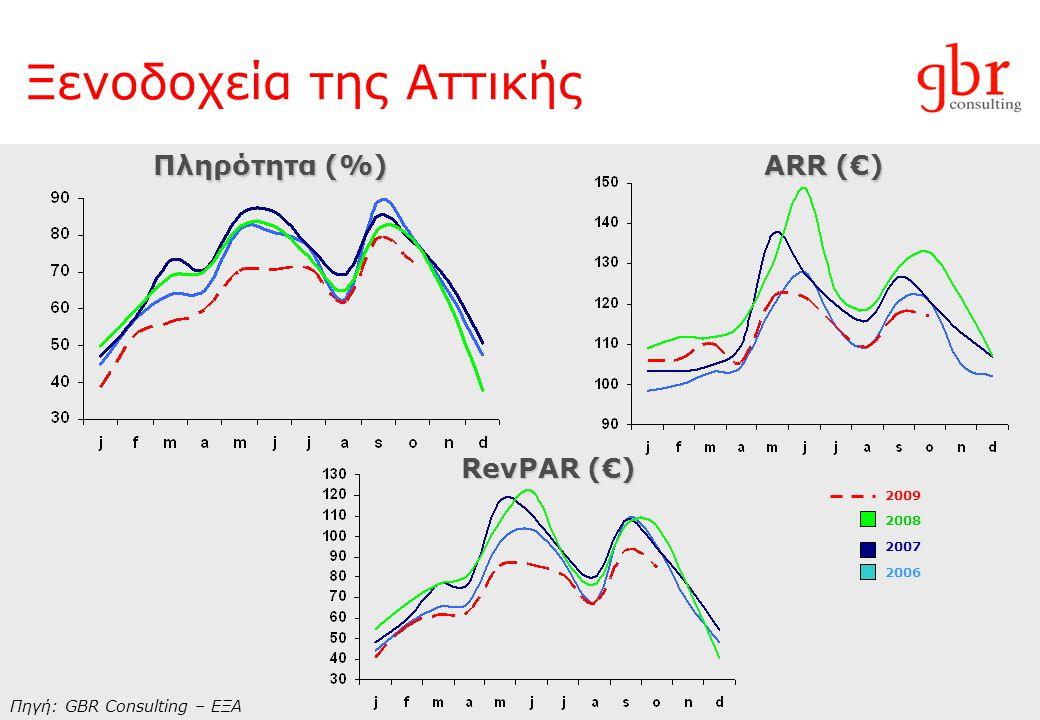 Ξενοδοχεία της Αττικής Πηγή: GBR Consulting – ΕΞΑ Πληρότητα (%) ARR (€) RevPΑR (€) 2009 2008 2007 2006