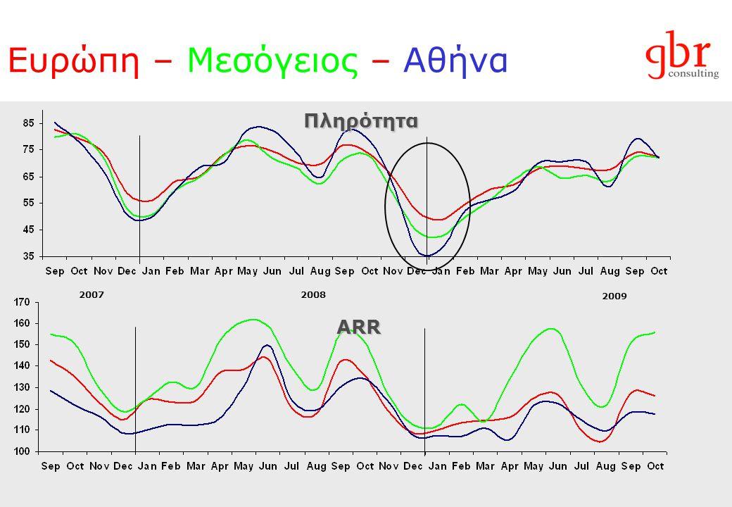 Ευρώπη – Μεσόγειος – Αθήνα ARR Πληρότητα 20072008 2009