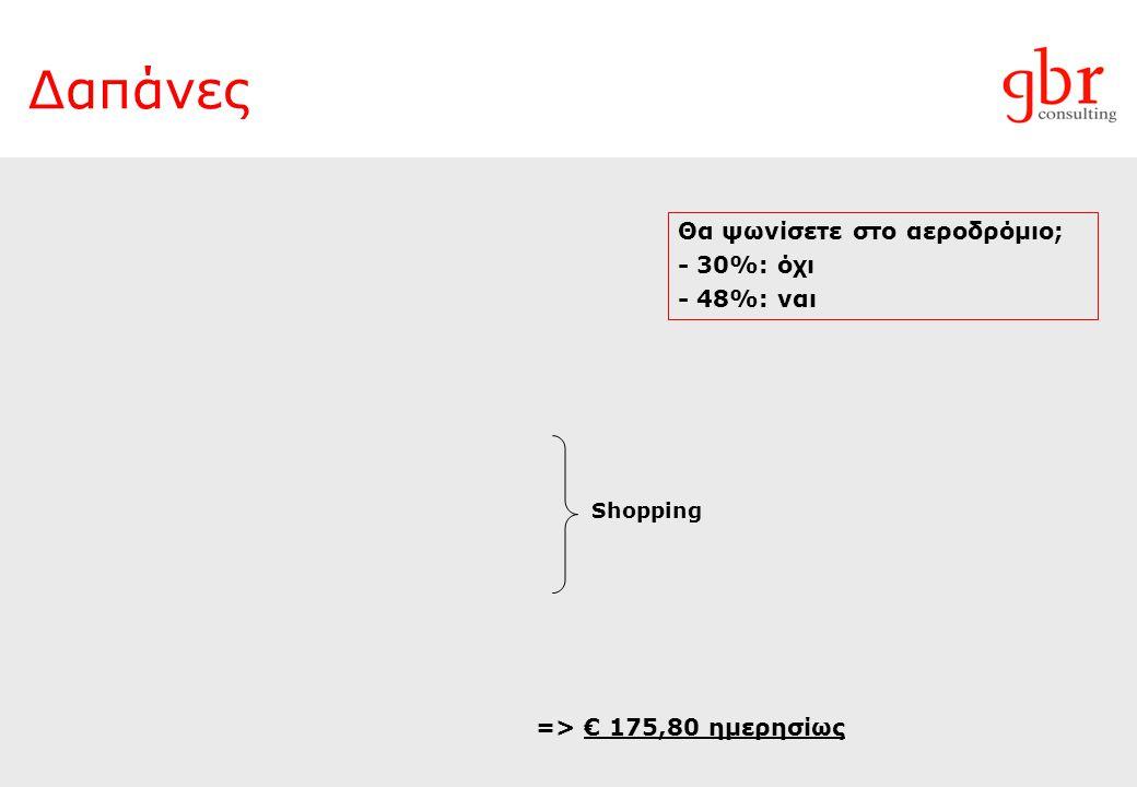 Δαπάνες Shopping Θα ψωνίσετε στο αεροδρόμιο; - 30%: όχι - 48%: ναι => € 175,80 ημερησίως