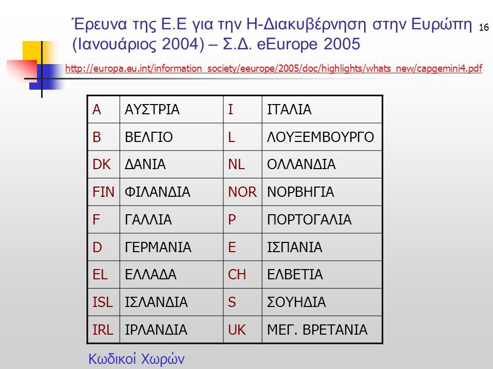 16 Έρευνα της Ε.Ε για την Η-Διακυβέρνηση στην Ευρώπη (Ιανουάριος 2004) – Σ.Δ. eEurope 2005 ΑΑΥΣΤΡΙΑIΙΤΑΛΙΑ ΒΒΕΛΓΙΟLΛΟΥΞΕΜΒΟΥΡΓΟ DKΔΑΝΙΑNLΟΛΛΑΝΔΙΑ FINΦ
