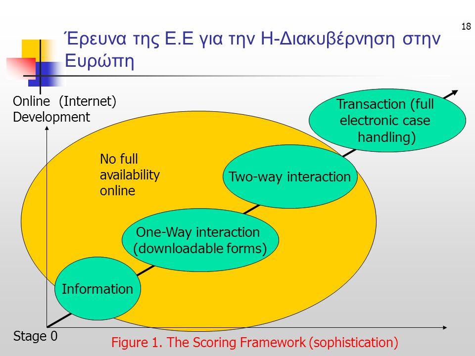 18 Έρευνα της Ε.Ε για την Η-Διακυβέρνηση στην Ευρώπη Online Development Stage 0 Figure 1. The Scoring Framework (sophistication) Information One-Way i