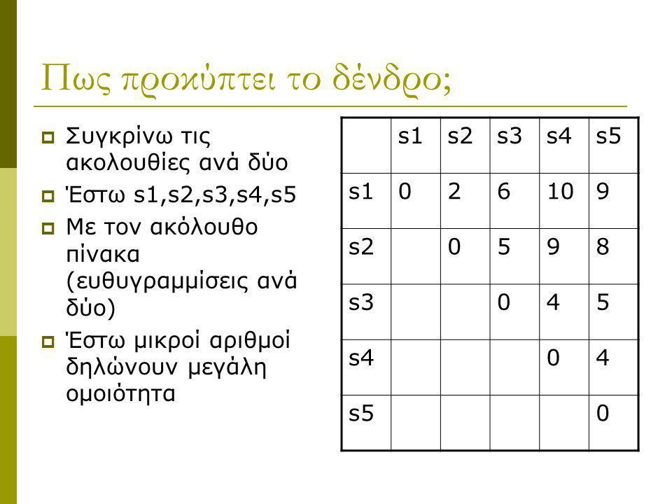 Πως προκύπτει το δένδρο;  Συγκρίνω τις ακολουθίες ανά δύο  Έστω s1,s2,s3,s4,s5  Με τον ακόλουθο πίνακα (ευθυγραμμίσεις ανά δύο)  Έστω μικροί αριθμ