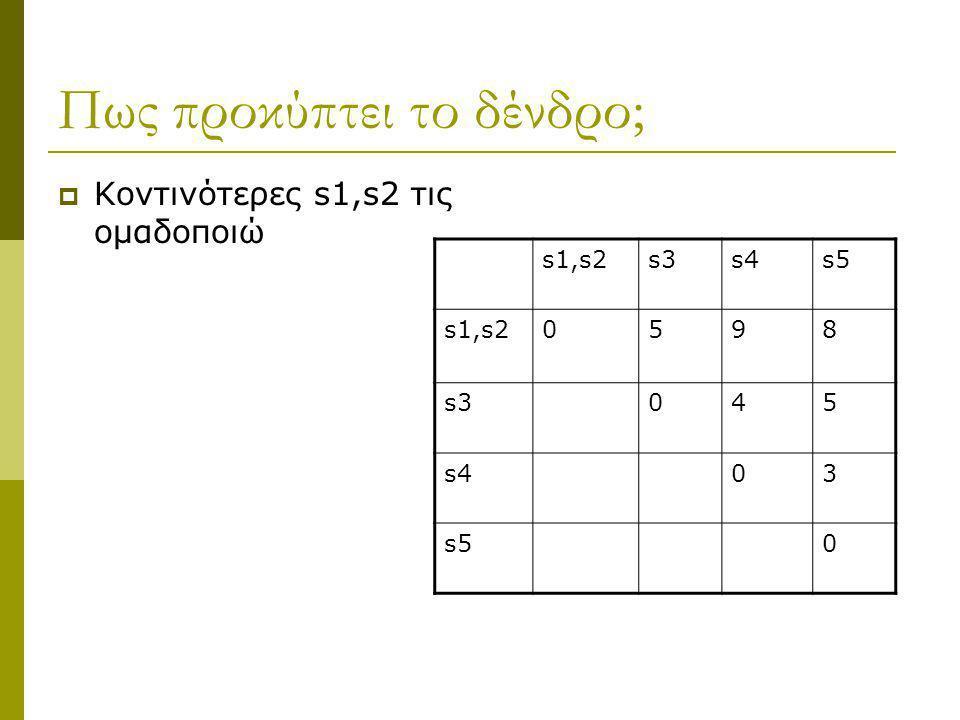 Πως προκύπτει το δένδρο;  Κοντινότερες s1,s2 τις ομαδοποιώ s1,s2s3s4s5 s1,s20598 s3045 s403 s50