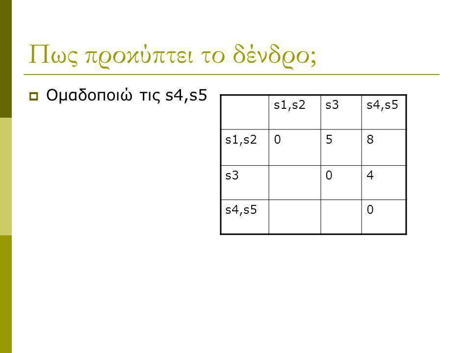 Πως προκύπτει το δένδρο;  Ομαδοποιώ τις s4,s5 s1,s2s3s4,s5 s1,s2058 s304 s4,s50