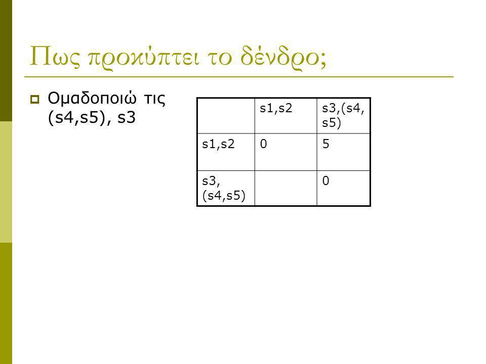 Πως προκύπτει το δένδρο;  Ομαδοποιώ τις (s4,s5), s3 s1,s2s3,(s4, s5) s1,s205 s3, (s4,s5) 0