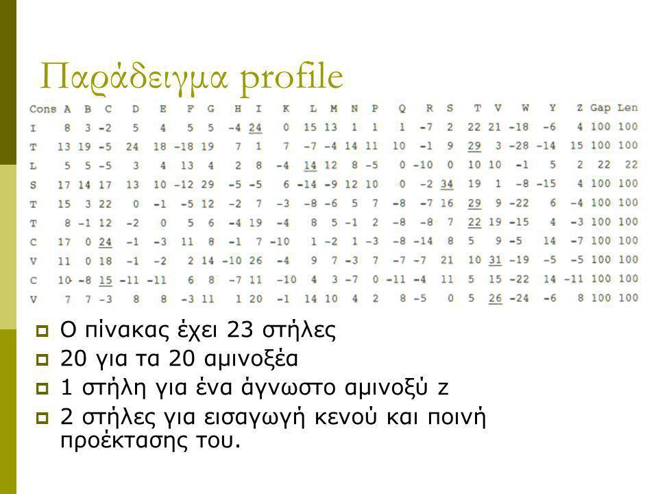 Παράδειγμα profile  O πίνακας έχει 23 στήλες  20 για τα 20 αμινοξέα  1 στήλη για ένα άγνωστο αμινοξύ z  2 στήλες για εισαγωγή κενού και ποινή προέ