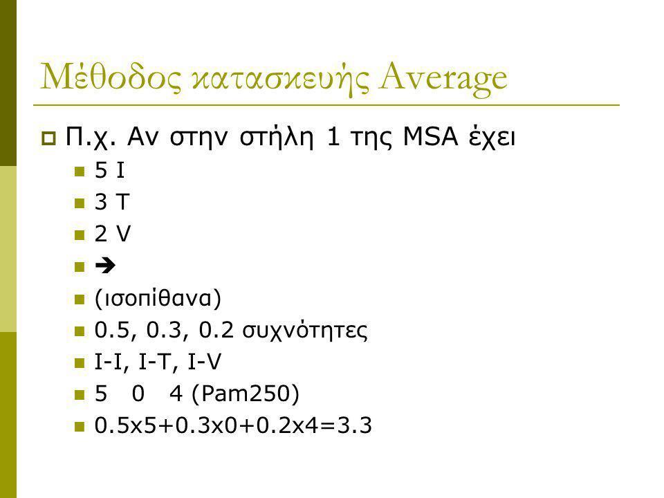 Μέθοδος κατασκευής Average  Π.χ. Αν στην στήλη 1 της MSA έχει 5 Ι 3 Τ 2 V  (ισοπίθανα) 0.5, 0.3, 0.2 συχνότητες Ι-Ι, Ι-Τ, Ι-V 5 0 4 (Pam250) 0.5x5+0