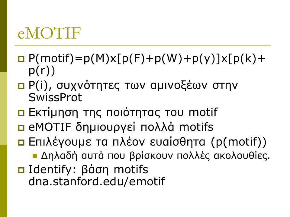 eMOTIF  P(motif)=p(M)x[p(F)+p(W)+p(y)]x[p(k)+ p(r))  P(i), συχνότητες των αμινοξέων στην SwissProt  Εκτίμηση της ποιότητας του motif  eMOTIF δημιο