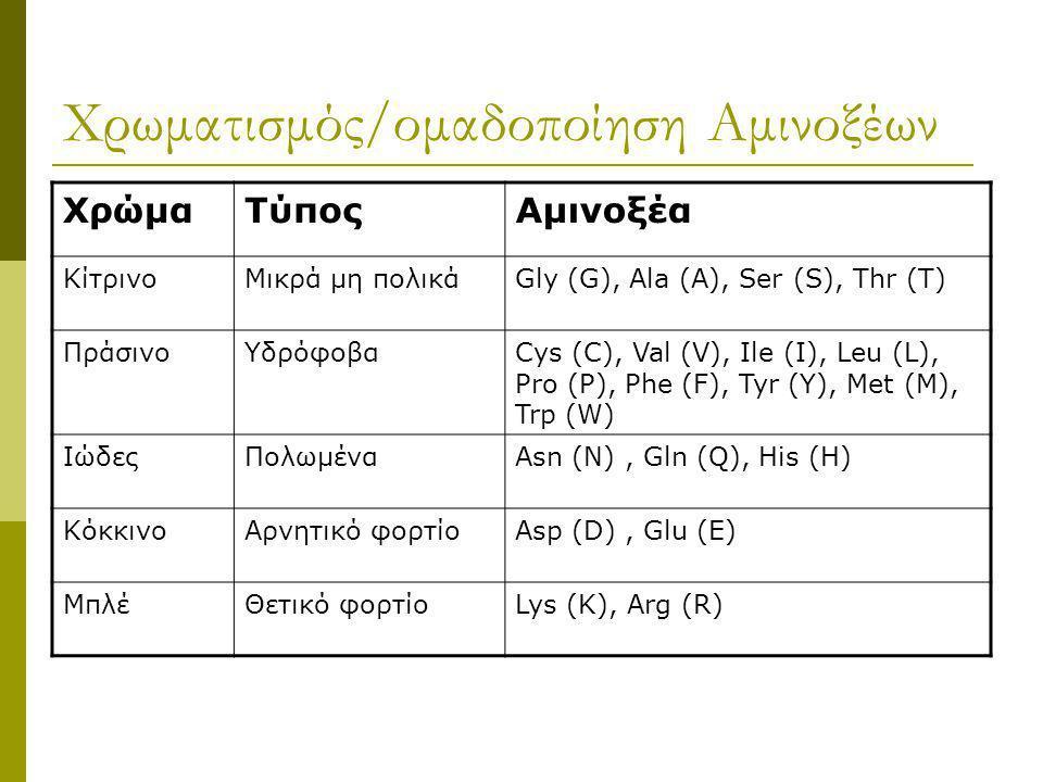Χρωματισμός/ομαδοποίηση Αμινοξέων ΧρώμαΤύποςΑμινοξέα ΚίτρινοΜικρά μη πολικάGly (G), Ala (A), Ser (S), Thr (T) ΠράσινοΥδρόφοβαCys (C), Val (V), Ile (I)