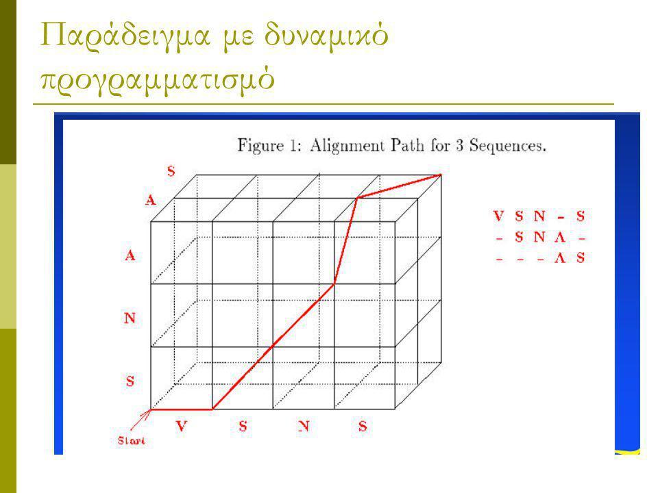 Παράδειγμα με δυναμικό προγραμματισμό
