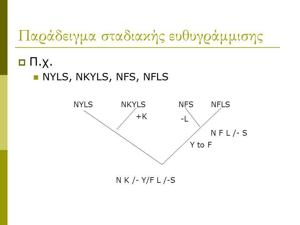 Παράδειγμα σταδιακής ευθυγράμμισης  Π.χ. NYLS, NKYLS, NFS, NFLS NYLS NKYLS NFS NFLS N K /- Y/F L /-S +K N F L /- S -L Y to F