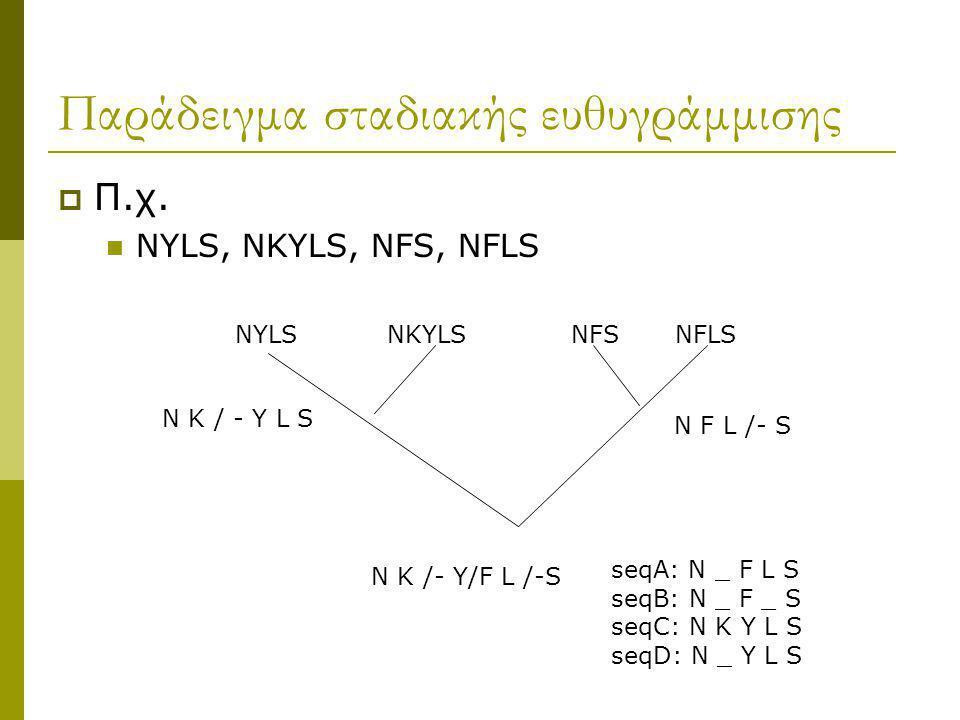 Παράδειγμα σταδιακής ευθυγράμμισης  Π.χ. NYLS, NKYLS, NFS, NFLS NYLS NKYLS NFS NFLS N K /- Y/F L /-S N K / - Y L S N F L /- S seqA: N _ F L S seqB: N