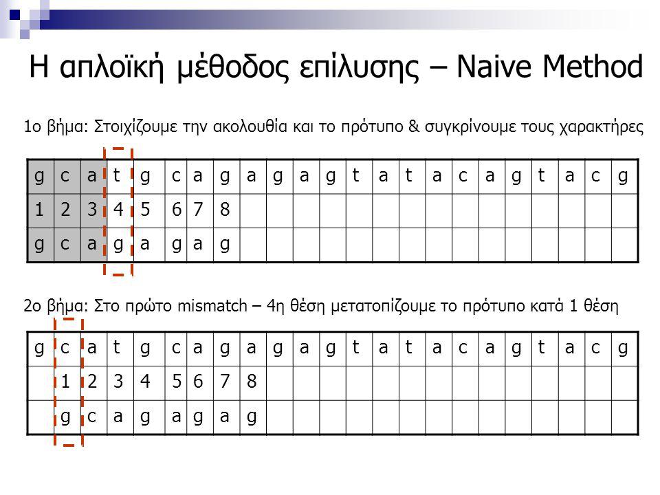 Η απλοϊκή μέθοδος επίλυσης – Naive Method gcatgcagagagtatacagtacg 12345678 gcagagag 1ο βήμα: Στοιχίζουμε την ακολουθία και το πρότυπο & συγκρίνουμε το