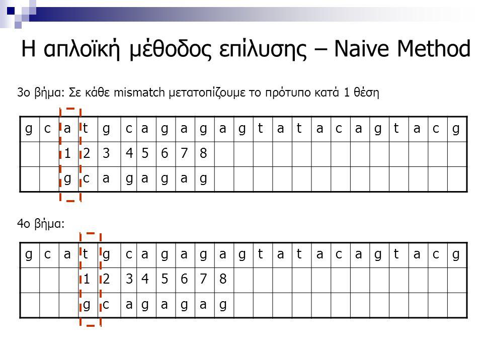 Η απλοϊκή μέθοδος επίλυσης – Naive Method gcatgcagagagtatacagtacg 12345678 gcagagag 3ο βήμα: Σε κάθε mismatch μετατοπίζουμε το πρότυπο κατά 1 θέση 4ο