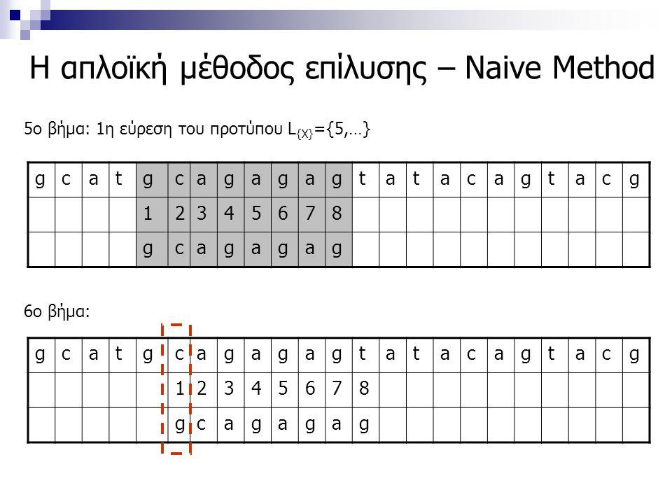 Η απλοϊκή μέθοδος επίλυσης – Naive Method gcatgcagagagtatacagtacg 12345678 gcagagag 5ο βήμα: 1η εύρεση του προτύπου L {X} ={5,…} 6ο βήμα: gcatgcagagag