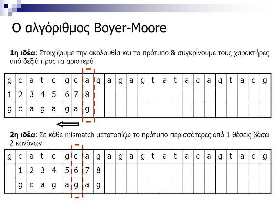 Ο αλγόριθμος Boyer-Moore gcatcgcagagagtatacagtacg 12345678 gcagagag 1η ιδέα: Στοιχίζουμε την ακολουθία και το πρότυπο & συγκρίνουμε τους χαρακτήρες απ