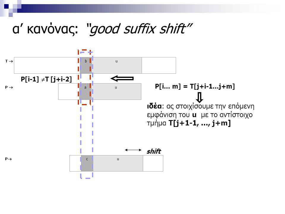 """α' κανόνας: """"good suffix shift"""" T  bu P  au shift PP cu ιδέα: ας στοιχίσουμε την επόμενη εμφάνιση του u με το αντίστοιχο τμήμα T[j+1-1, …, j+m] P["""