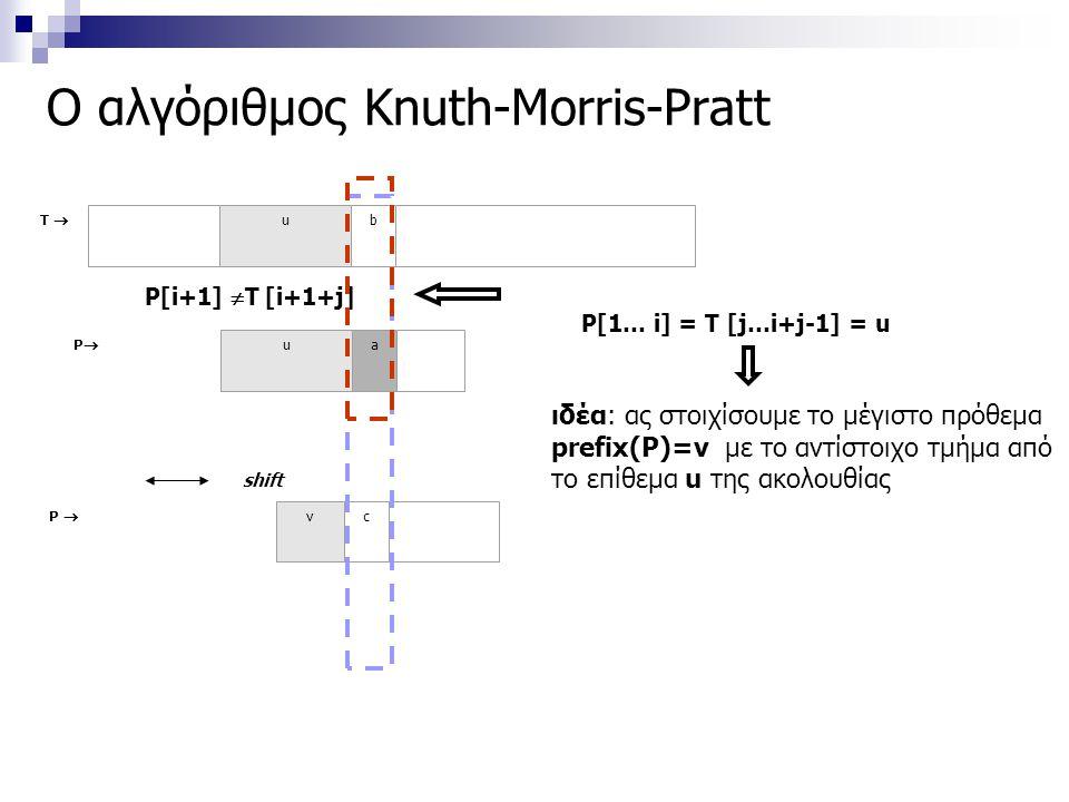 P  vc Ο αλγόριθμος Knuth-Morris-Pratt ιδέα: ας στοιχίσουμε το μέγιστο πρόθεμα prefix(P)=v με το αντίστοιχο τμήμα από το επίθεμα u της ακολουθίας P[i+