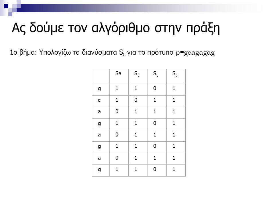 Ας δούμε τον αλγόριθμο στην πράξη 1ο βήμα: Υπολογίζω τα διανύσματα S C για το πρότυπο p=gcagagag SaScSc SgSg StSt g1101 c1011 a0111 g1101 a0111 g1101