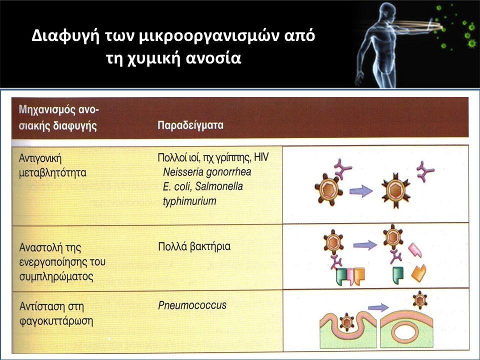 Διαφυγή των μικροοργανισμών από τη χυμική ανοσία