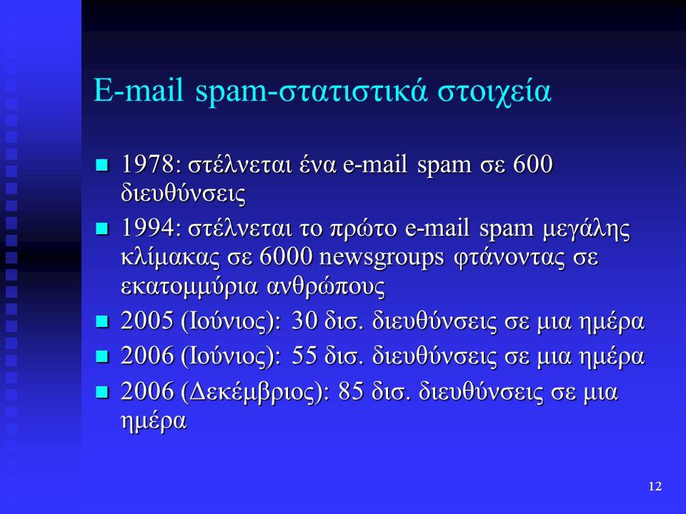 11 Μη εμπορικό spam Πολιτικές ή θρησκευτικές χρήσεις spam: Πολιτικές ή θρησκευτικές χρήσεις spam:  Serdar Argic  ιστορικές αναθεωρήσεις  Ευαγγελιστές  μηνύματα κηρυγμάτων  Εγκληματίες  απάτες πχ για τον τόπο εύρεσης του θύματος μετά από απαγωγή Hobbit spam Hobbit spam Spam ως παρεμπόδιση υπηρεσίας: Sporgery (spam + forgery) Spam ως παρεμπόδιση υπηρεσίας: Sporgery (spam + forgery) Στα παιχνίδια Στα παιχνίδια