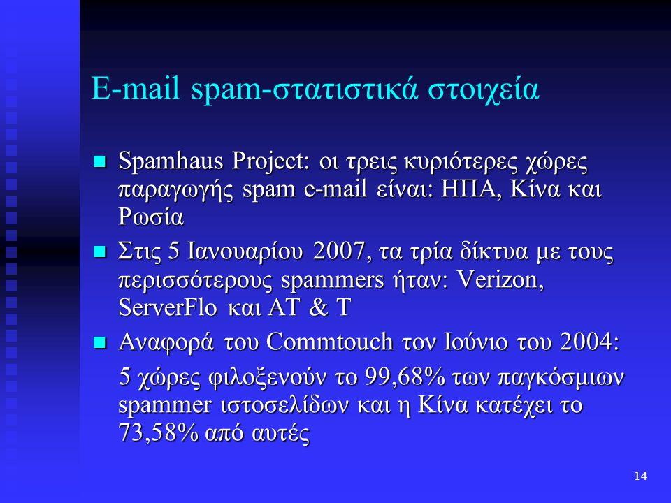 13 E-mail spam-στατιστικά στοιχεία Σύμφωνα με το MAAWG, το 80-85% των εισερχομένων μηνυμάτων, σε δείγμα 100 εκατομμυρίων λογαριασμών mail, είναι spam mail Σύμφωνα με το MAAWG, το 80-85% των εισερχομένων μηνυμάτων, σε δείγμα 100 εκατομμυρίων λογαριασμών mail, είναι spam mail Ο Jef Polskanzer (ιδιοκτήτης του acme.com) λαμβάνει πάνω από ένα εκατομμύριο spam e-mail την ημέρα Ο Jef Polskanzer (ιδιοκτήτης του acme.com) λαμβάνει πάνω από ένα εκατομμύριο spam e-mail την ημέρα Σύμφωνα με το Sophos, στο 2ο τέταρτο του 2006, οι τρεις χώρες μεγαλύτερης παραγωγής spam mail ήταν: ΗΠΑ, Κίνα και Νότια Κορέα Σύμφωνα με το Sophos, στο 2ο τέταρτο του 2006, οι τρεις χώρες μεγαλύτερης παραγωγής spam mail ήταν: ΗΠΑ, Κίνα και Νότια Κορέα