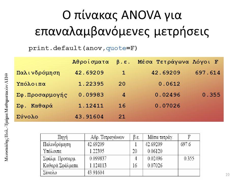 Μωυσιάδης Πολ.-Τμήμα Μαθηματικών ΑΠΘ Ο πίνακας ANOVA για επαναλαμβανόμενες μετρήσεις 10 print.default(anov,quote=F) Αθροίσματα β.ε.
