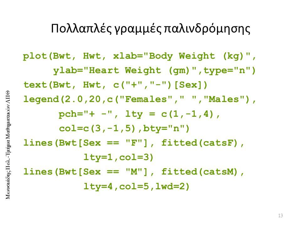 Μωυσιάδης Πολ.-Τμήμα Μαθηματικών ΑΠΘ Πολλαπλές γραμμές παλινδρόμησης 13 plot(Bwt, Hwt, xlab= Body Weight (kg) , ylab= Heart Weight (gm) ,type= n ) text(Bwt, Hwt, c( + , - )[Sex]) legend(2.0,20,c( Females , , Males ), pch= + - , lty = c(1,-1,4), col=c(3,-1,5),bty= n ) lines(Bwt[Sex == F ], fitted(catsF), lty=1,col=3) lines(Bwt[Sex == M ], fitted(catsM), lty=4,col=5,lwd=2)