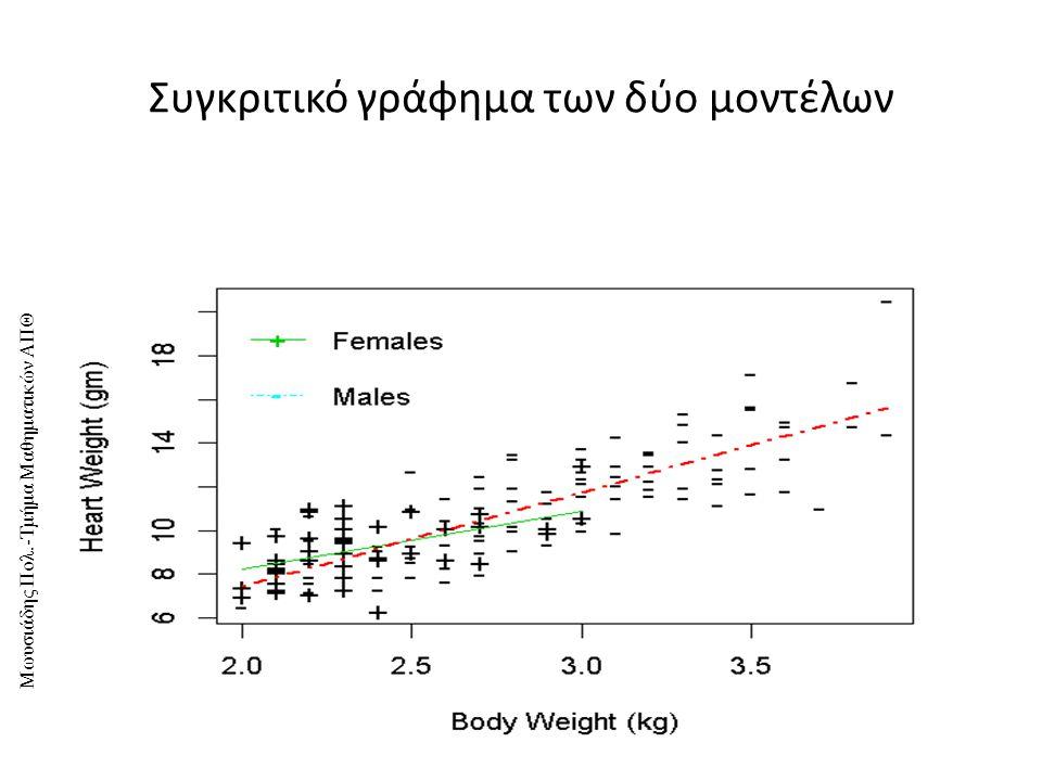 Μωυσιάδης Πολ.-Τμήμα Μαθηματικών ΑΠΘ Συγκριτικό γράφημα των δύο μοντέλων 14