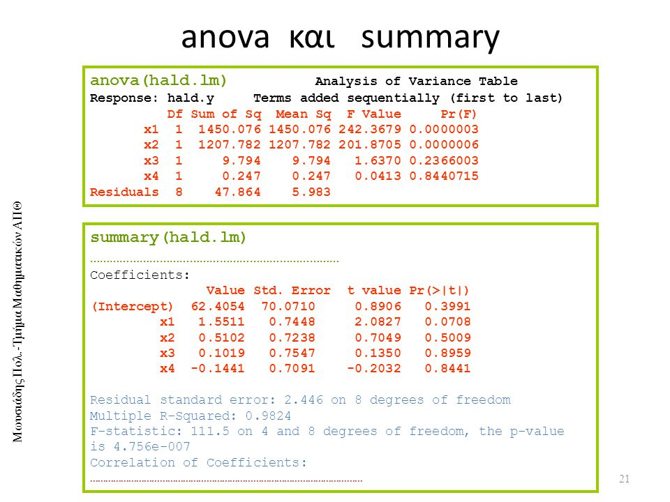 Μωυσιάδης Πολ.-Τμήμα Μαθηματικών ΑΠΘ anova και summary 21 anova(hald.lm) Analysis of Variance Table Response: hald.y Terms added sequentially (first t