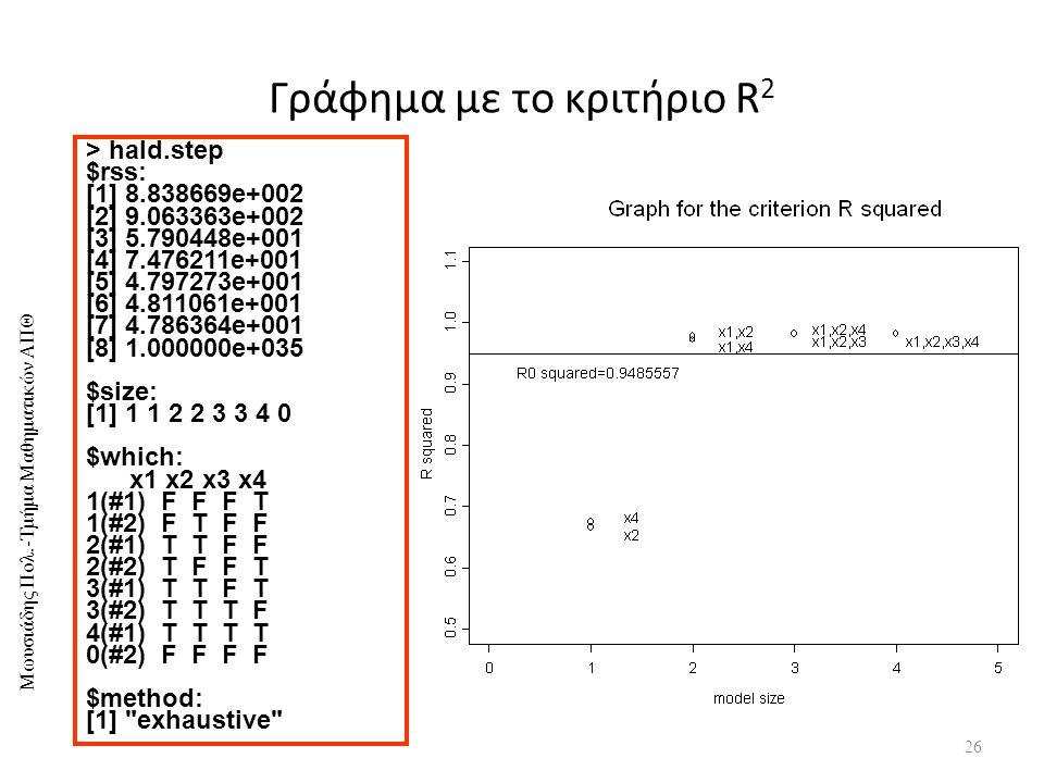 Μωυσιάδης Πολ.-Τμήμα Μαθηματικών ΑΠΘ Γράφημα με το κριτήριο R 2 26 > hald.step $rss: [1] 8.838669e+002 [2] 9.063363e+002 [3] 5.790448e+001 [4] 7.476211e+001 [5] 4.797273e+001 [6] 4.811061e+001 [7] 4.786364e+001 [8] 1.000000e+035 $size: [1] 1 1 2 2 3 3 4 0 $which: x1 x2 x3 x4 1(#1) F F F T 1(#2) F T F F 2(#1) T T F F 2(#2) T F F T 3(#1) T T F T 3(#2) T T T F 4(#1) T T T T 0(#2) F F F F $method: [1] exhaustive