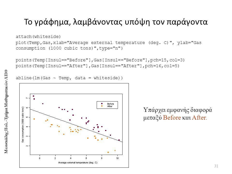 Μωυσιάδης Πολ.-Τμήμα Μαθηματικών ΑΠΘ Το γράφημα, λαμβάνοντας υπόψη τον παράγοντα 31 attach(whiteside) plot(Temp,Gas,xlab= Average external temperature (deg.