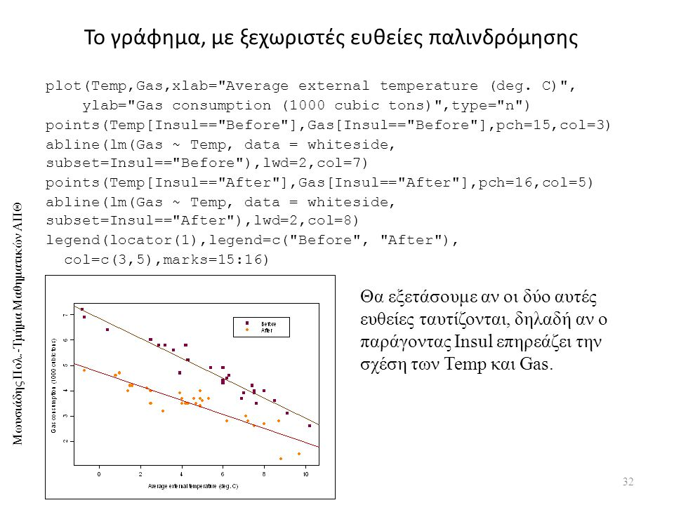 Μωυσιάδης Πολ.-Τμήμα Μαθηματικών ΑΠΘ Το γράφημα, με ξεχωριστές ευθείες παλινδρόμησης 32 plot(Temp,Gas,xlab= Average external temperature (deg.