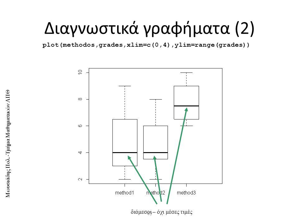 Μωυσιάδης Πολ.-Τμήμα Μαθηματικών ΑΠΘ 40 Διαγνωστικά γραφήματα (2) plot(methodos,grades,xlim=c(0,4),ylim=range(grades)) διάμεσοι – όχι μέσες τιμές