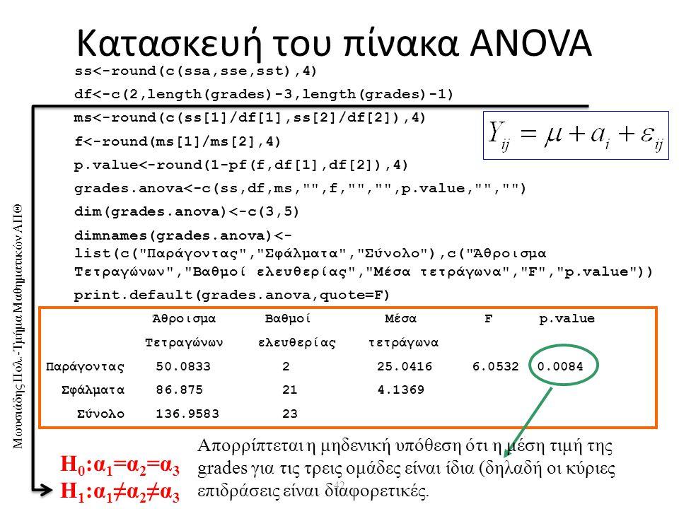 Μωυσιάδης Πολ.-Τμήμα Μαθηματικών ΑΠΘ 42 Κατασκευή του πίνακα ANOVA ss<-round(c(ssa,sse,sst),4) df<-c(2,length(grades)-3,length(grades)-1) ms<-round(c(ss[1]/df[1],ss[2]/df[2]),4) f<-round(ms[1]/ms[2],4) p.value<-round(1-pf(f,df[1],df[2]),4) grades.anova<-c(ss,df,ms, ,f, , ,p.value, , ) dim(grades.anova)<-c(3,5) dimnames(grades.anova)<- list(c( Παράγοντας , Σφάλματα , Σύνολο ),c( Άθροισμα Τετραγώνων , Βαθμοί ελευθερίας , Μέσα τετράγωνα , F , p.value )) print.default(grades.anova,quote=F) Άθροισμα Βαθμοί Μέσα F p.value Τετραγώνων ελευθερίας τετράγωνα Παράγοντας 50.0833 2 25.0416 6.0532 0.0084 Σφάλματα 86.875 21 4.1369 Σύνολο 136.9583 23 Απορρίπτεται η μηδενική υπόθεση ότι η μέση τιμή της grades για τις τρεις ομάδες είναι ίδια (δηλαδή οι κύριες επιδράσεις είναι διαφορετικές.