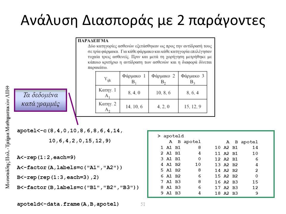 Μωυσιάδης Πολ.-Τμήμα Μαθηματικών ΑΠΘ 51 Ανάλυση Διασποράς με 2 παράγοντες apotel<-c(8,4,0,10,8,6,8,6,4,14, 10,6,4,2,0,15,12,9) A<-rep(1:2,each=9) A<-factor(A,labels=c( A1 , A2 )) B<-rep(rep(1:3,each=3),2) B<-factor(B,labels=c( B1 , B2 , B3 )) apoteld<-data.frame(A,B,apotel) > apoteld A B apotel 1 A1 B1 8 2 A1 B1 4 3 A1 B1 0 4 A1 B2 10 5 A1 B2 8 6 A1 B2 6 7 A1 B3 8 8 A1 B3 6 9 A1 B3 4 A B apotel 10 A2 B1 14 11 A2 B1 10 12 A2 B1 6 13 A2 B2 4 14 A2 B2 2 15 A2 B2 0 16 A2 B3 15 17 A2 B3 12 18 A2 B3 9 Τα δεδομένα κατά γραμμές