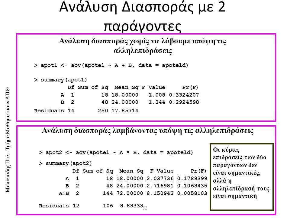 Μωυσιάδης Πολ.-Τμήμα Μαθηματικών ΑΠΘ 52 Ανάλυση Διασποράς με 2 παράγοντες > apot1 <- aov(apotel ~ A + B, data = apoteld) > summary(apot1) Df Sum of Sq Mean Sq F Value Pr(F) A 1 18 18.00000 1.008 0.3324207 B 2 48 24.00000 1.344 0.2924598 Residuals 14 250 17.85714 > summary(apot2) Df Sum of Sq Mean Sq F Value Pr(F) A 1 18 18.00000 2.037736 0.1789399 B 2 48 24.00000 2.716981 0.1063435 A:B 2 144 72.00000 8.150943 0.0058103 Residuals 12 106 8.83333 > apot2 <- aov(apotel ~ A * B, data = apoteld) Ανάλυση διασποράς χωρίς να λάβουμε υπόψη τις αλληλεπιδράσεις Ανάλυση διασποράς λαμβάνοντας υπόψη τις αλληλεπιδράσεις Οι κύριες επιδράσεις των δύο παραγόντων δεν είναι σημαντικές, αλλά η αλληλεπίδρασή τους είναι σημαντική