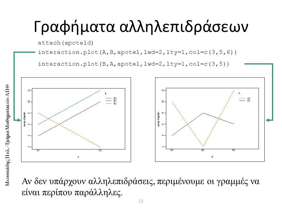 Μωυσιάδης Πολ.-Τμήμα Μαθηματικών ΑΠΘ 53 Γραφήματα αλληλεπιδράσεων attach(apoteld) interaction.plot(A,B,apotel,lwd=2,lty=1,col=c(3,5,6)) interaction.plot(B,A,apotel,lwd=2,lty=1,col=c(3,5)) Αν δεν υπάρχουν αλληλεπιδράσεις, περιμένουμε οι γραμμές να είναι περίπου παράλληλες.