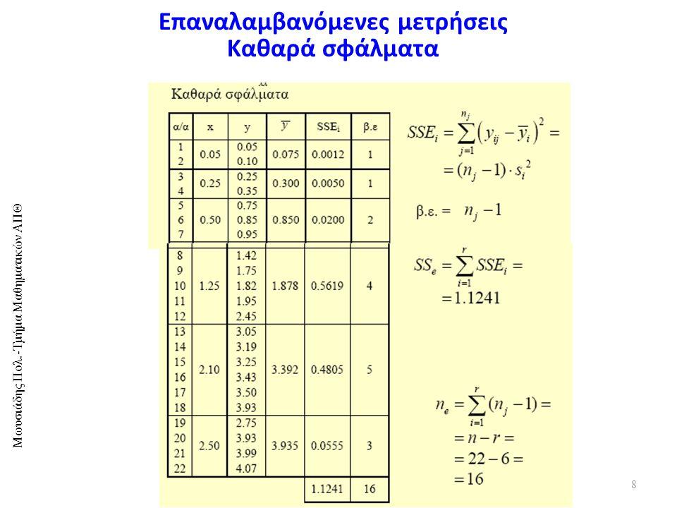 Μωυσιάδης Πολ.-Τμήμα Μαθηματικών ΑΠΘ 8 Επαναλαμβανόμενες μετρήσεις Καθαρά σφάλματα
