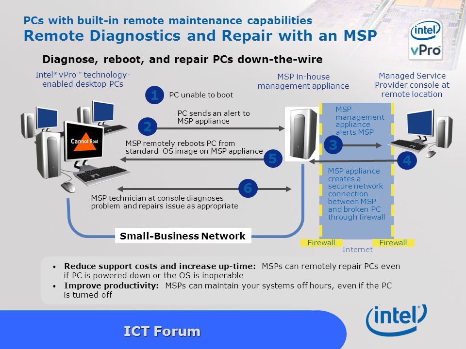 Intel Confidential 19 ICT Forum PCs with built-in remote maintenance capabilities Remote Diagnostics and Repair with an MSP Diagnose, reboot, and repair PCs down-the-wire Reduce support costs and increase up-time: MSPs can remotely repair PCs even if PC is powered down or the OS is inoperable Improve productivity: MSPs can maintain your systems off hours, even if the PC is turned off MSP remotely reboots PC from standard OS image on MSP appliance MSP technician at console diagnoses problem and repairs issue as appropriate Small-Business Network 6 PC unable to boot 1 PC sends an alert to MSP appliance 2 Intel ® vPro ™ technology- enabled desktop PCs MSP in-house management appliance Managed Service Provider console at remote location 3 MSP management appliance alerts MSP MSP appliance creates a secure network connection between MSP and broken PC through firewall Internet Firewall 5 4