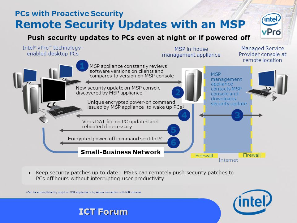 Intel Confidential 20 ICT Forum Keep security patches up to date: MSPs can remotely push security patches to PCs off hours without interrupting user productivity Small-Business Network MSP in-house management appliance Managed Service Provider console at remote location MSP management appliance contacts MSP console and downloads security update Internet Firewall Push security updates to PCs even at night or if powered off Virus DAT file on PC updated and rebooted if necessary Encrypted power-off command sent to PC 5 6 MSP appliance constantly reviews software versions on clients and compares to version on MSP console 1 4 Unique encrypted power-on command issued by MSP appliance to wake up PCs 1 New security update on MSP console discovered by MSP appliance 2 3 1 Can be accomplished by script on MSP appliance or by secure connection with MSP console Intel ® vPro ™ technology- enabled desktop PCs Firewall PCs with Proactive Security Remote Security Updates with an MSP