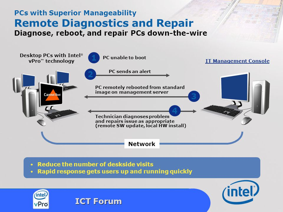 Intel Confidential 24 ICT Forum PCs with Superior Manageability Remote Diagnostics and Repair Diagnose, reboot, and repair PCs down-the-wire Reduce the number of deskside visits Rapid response gets users up and running quickly PC remotely rebooted from standard image on management server Technician diagnoses problem and repairs issue as appropriate (remote SW update, local HW install) 3 Network 4 PC unable to boot 1 PC sends an alert 2 IT Management Console Desktop PCs with Intel ® vPro ™ technology