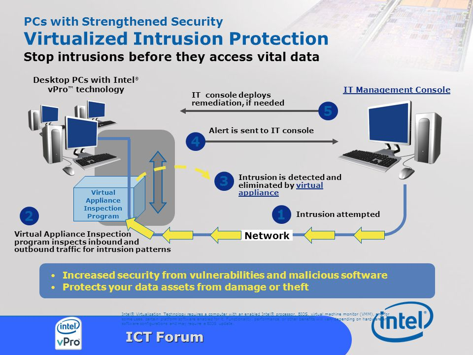 Intel Confidential 32 ICT Forum PCs with Strengthened Security Virtualized Intrusion Protection Stop intrusions before they access vital data Increase