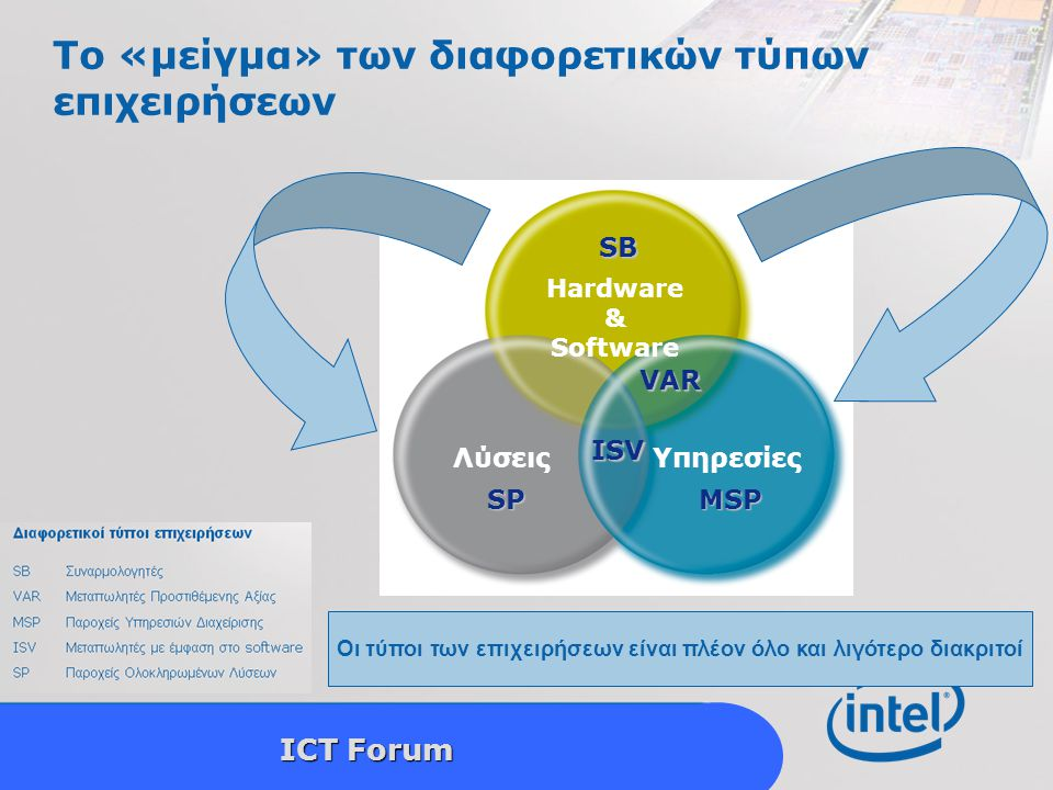 Intel Confidential 8 ICT Forum Πώς βοηθούμε τους συνεργάτες μας να πετύχουν; Το παράδειγμα του Πέρα από το hardware …