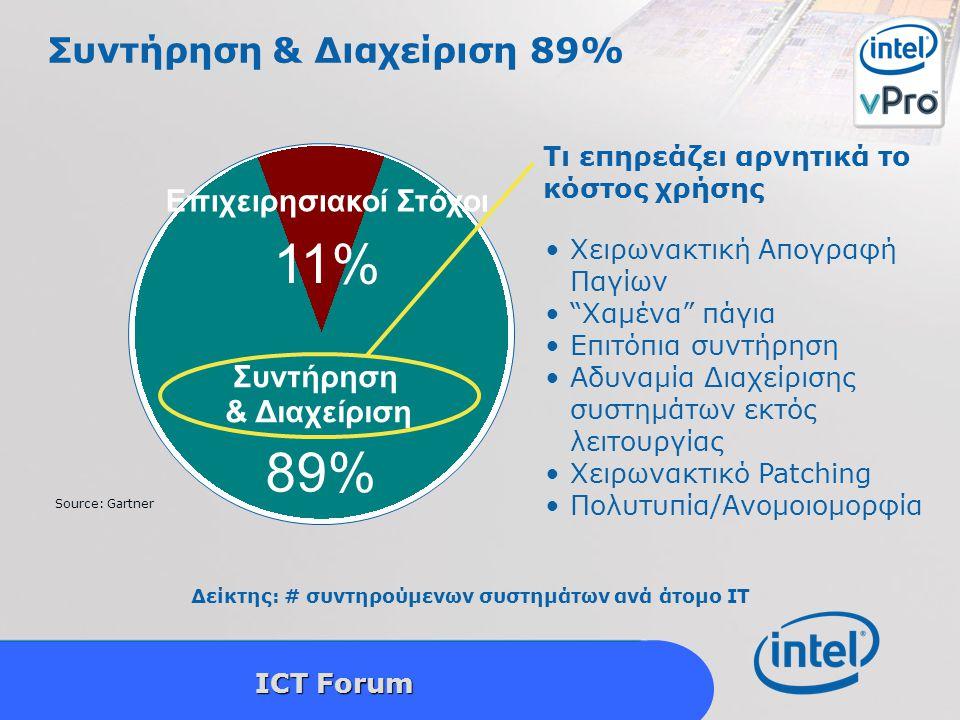 Intel Confidential 9 ICT Forum Συντήρηση & Διαχείριση 89% Επιχειρησιακοί Στόχοι Συντήρηση & Διαχείριση 11% 89% Source: Gartner Δείκτης: # συντηρούμενων συστημάτων ανά άτομο IT Τι επηρεάζει αρνητικά το κόστος χρήσης Χειρωνακτική Απογραφή Παγίων Χαμένα πάγια Επιτόπια συντήρηση Αδυναμία Διαχείρισης συστημάτων εκτός λειτουργίας Χειρωνακτικό Patching Πολυτυπία/Ανομοιομορφία