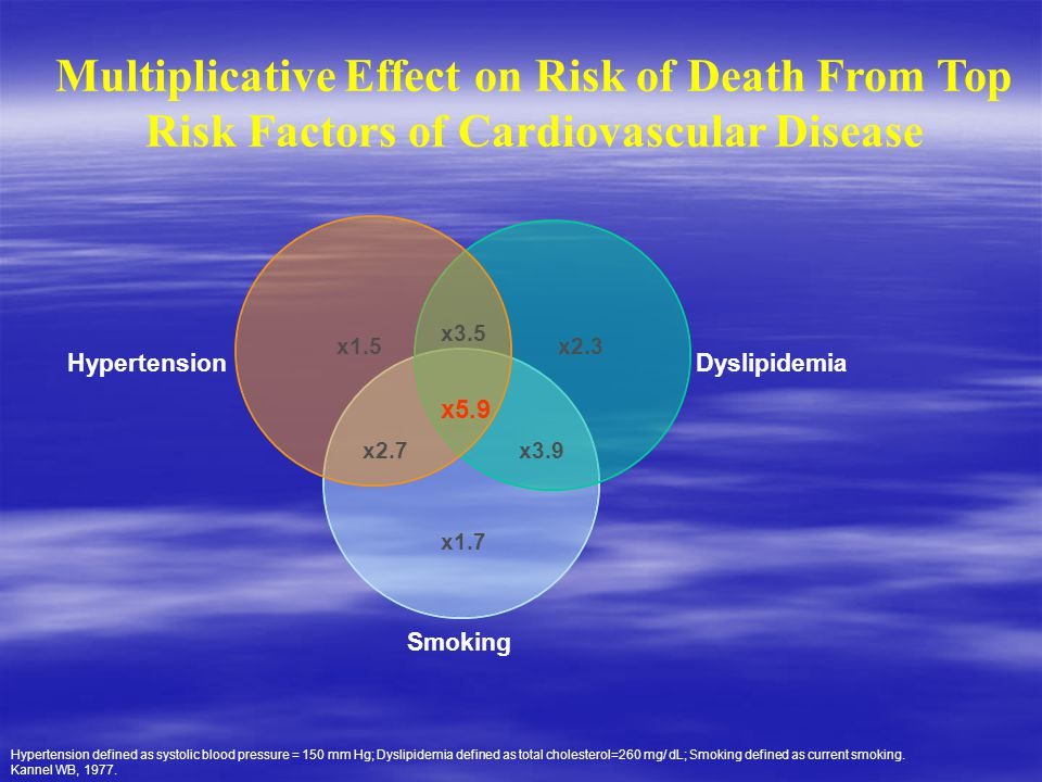 Multiplicative Effect on Risk of Death From Top Risk Factors of Cardiovascular Disease x1.5 x2.7 x5.9 x3.5 x2.3 x3.9 x1.7 Hypertension defined as syst
